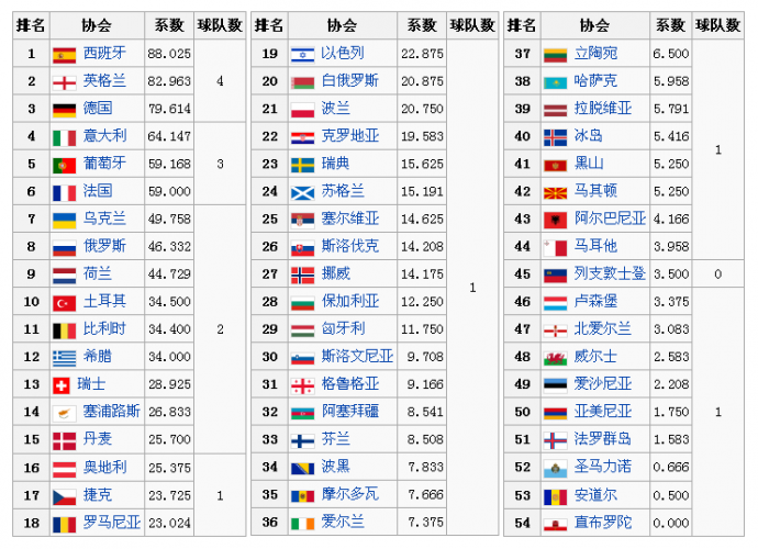 欧冠资格赛什么时候开始20142015