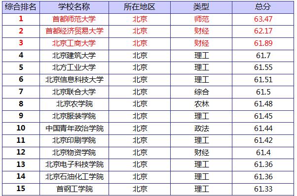 2014北京二本大学排名_北京二本大学有哪些