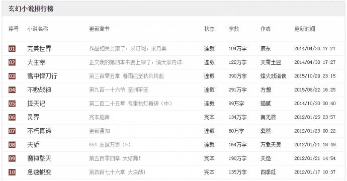 玄幻小说排行榜_玄幻小说排行榜2014前十名_