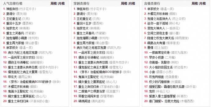 言情小说排行榜2014前十名